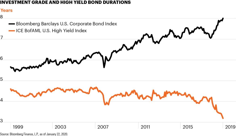 Investment grade bond cef real estate investment quotes