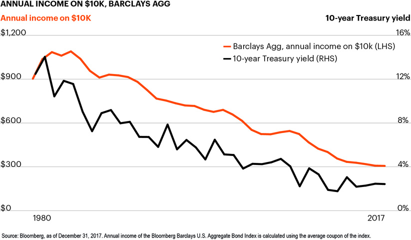 Annual income on $10k, Barclays Agg