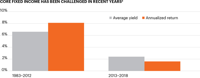 Core fixed income has been challenged in recent years