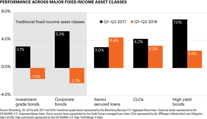 Performance across major fixed income asset classes