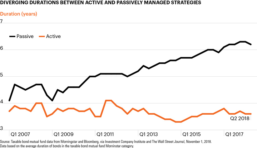 Diverging durations between active and passively managed strategies