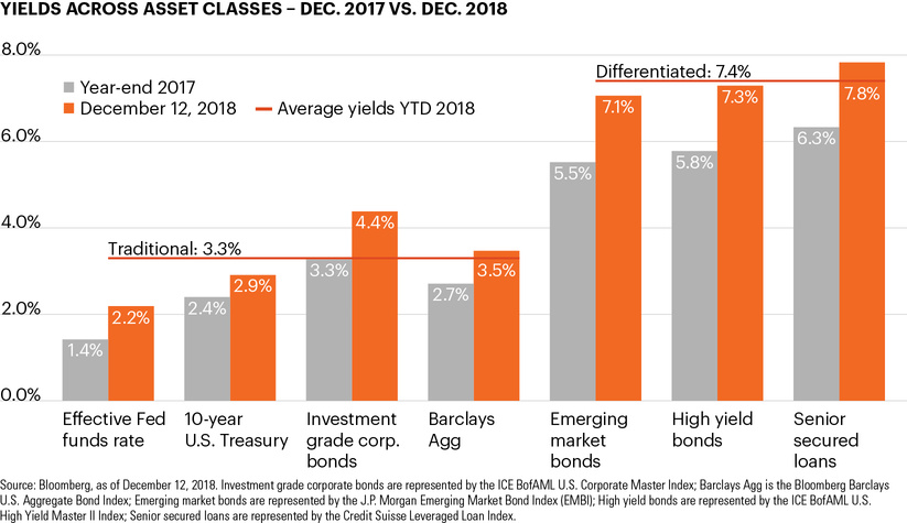 Yields across asset classes - Dec. 2017 vs. Dec. 2018