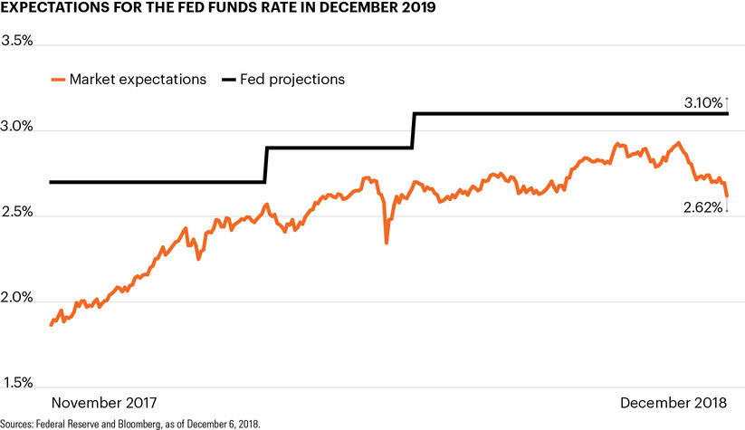 Expectations for the Fed funds rate in December 2019