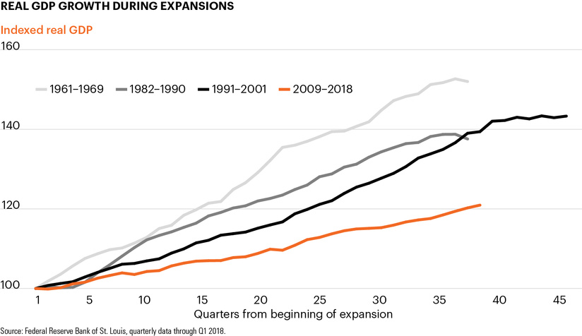 Real GDP growth during expansions