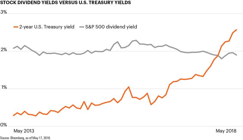 Stock dividend yields versus U.S. Treasury yields