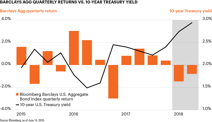 Barclays Agg quarterly returns vs. 10-year Treasury yield