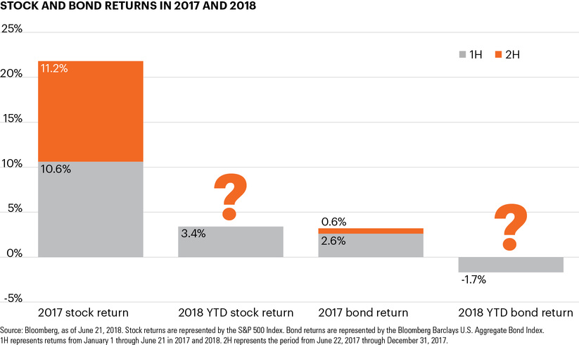 Stock and bond returns in 2017 and 2018