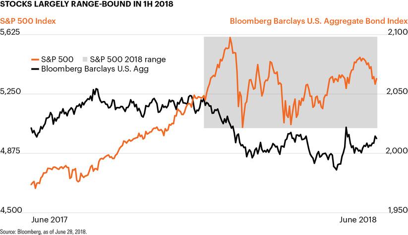 Stocks largely range-bound in 1H 2018