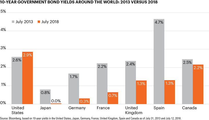 10-year government bond yields around the world: 2013 versus 2018