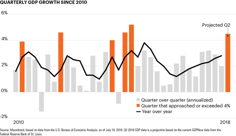 Quarterly GDP growth since 2010