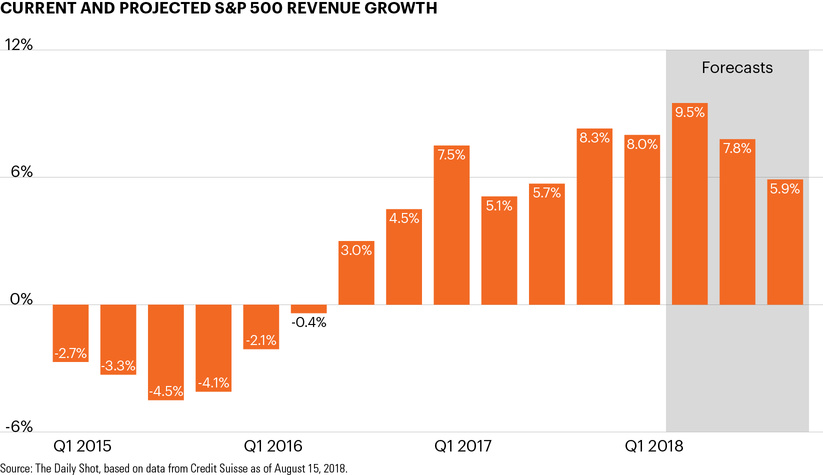 Current and projected S&P 500 revenue growth