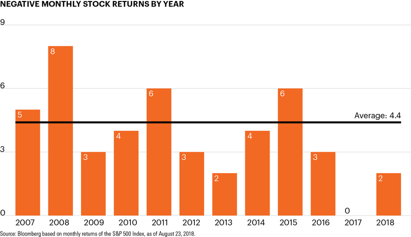 Negative monthly stock returns by year