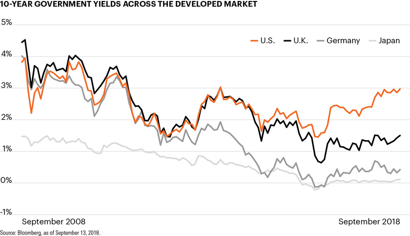10-year government yields across the developed market