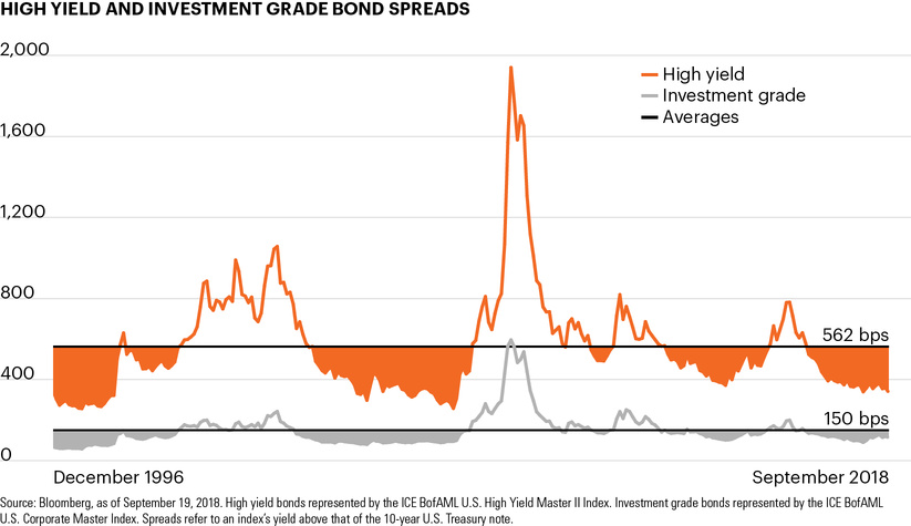 High yield and investment grade bond spreads