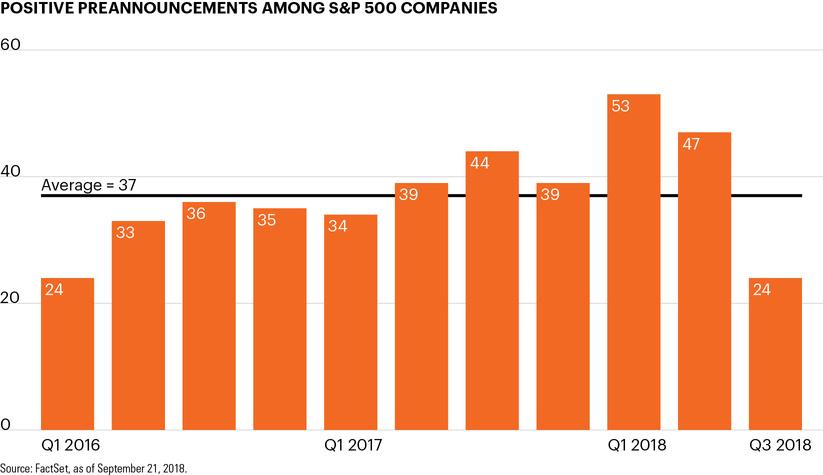 Positive preannouncements among S&P 500 companies