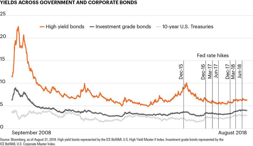 Yields across government and corporate bonds