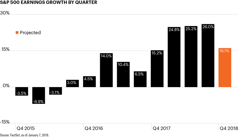 S&P 500 earnings growth by quarter