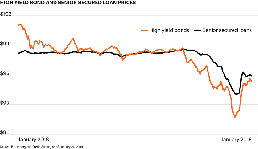 High yield bond and senior secured loan prices
