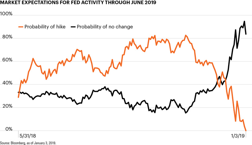 Market expectations for Fed activity through June 2019