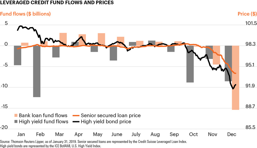 Leveraged credit fund flows and prices