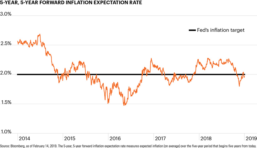 5-year, 5-year forward inflation expectation rate