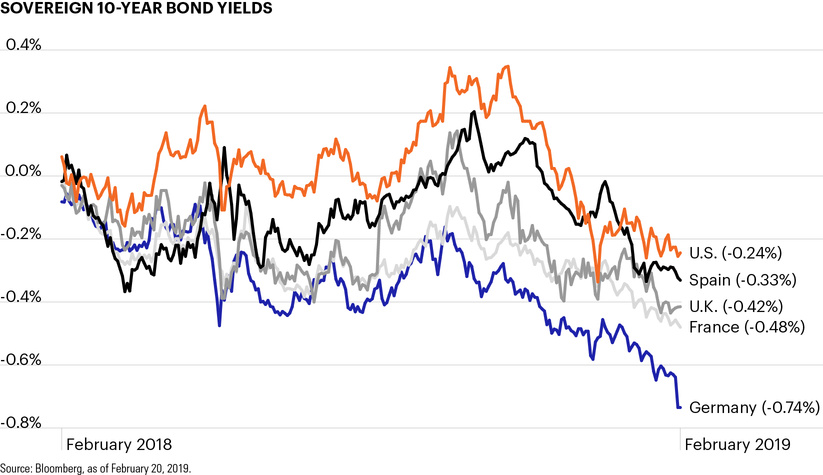 Sovereign 10-year bond yields