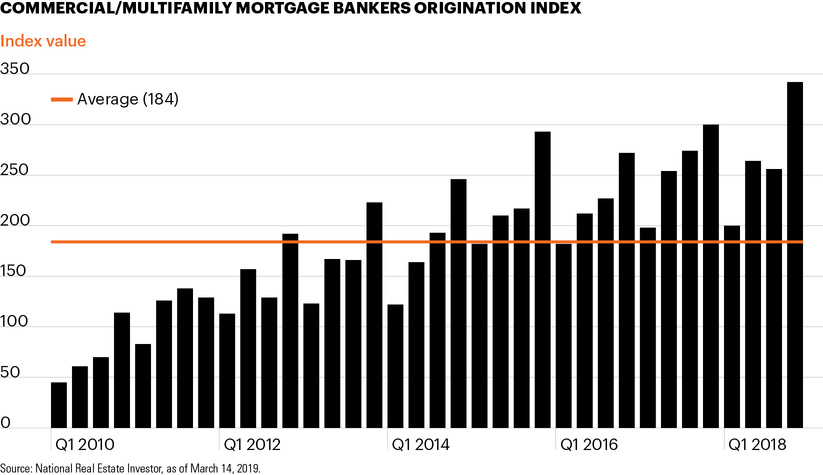 Commercial/Multifamily Mortgage Bankers Origination Index