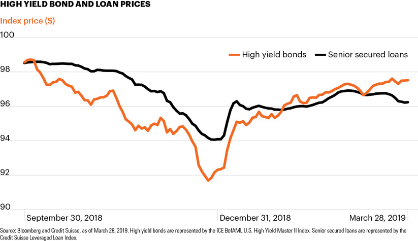 High yield bond and loan prices