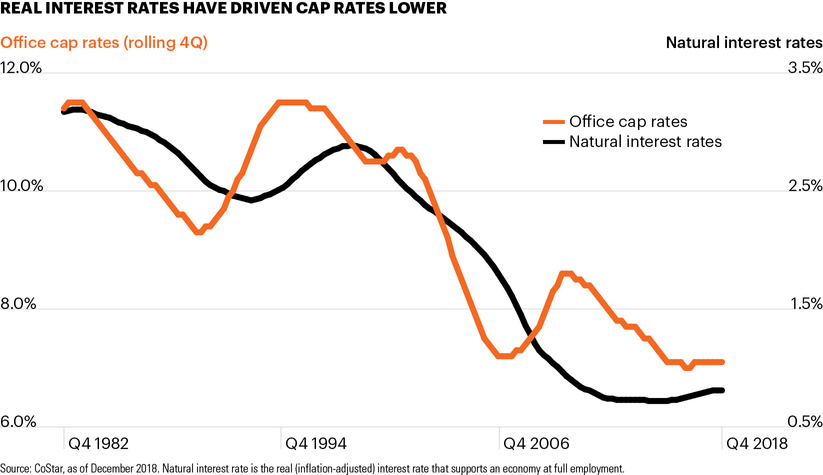 Real interest rates have driven cap rates lower