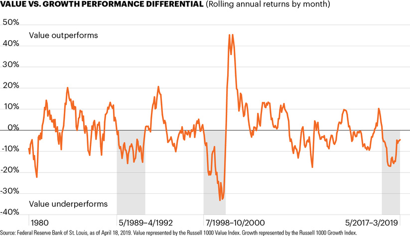 Value vs. growth performance differential (rolling annual returns by month)