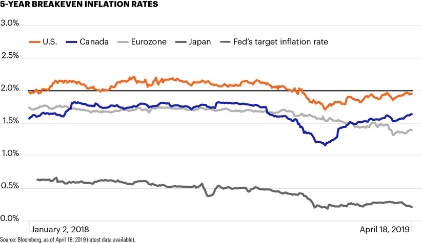 5-year breakeven inflation rates