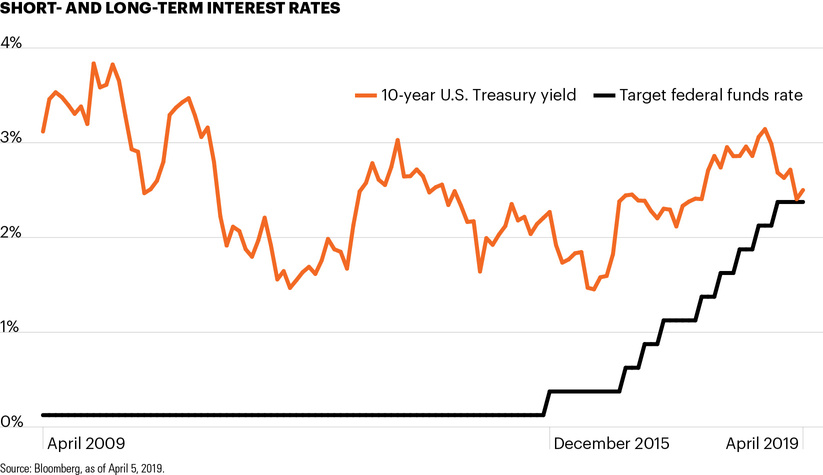 Short- and long-term interest rates