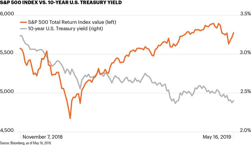 S&P 500 Index vs. 10-year U.S. Treasury yield