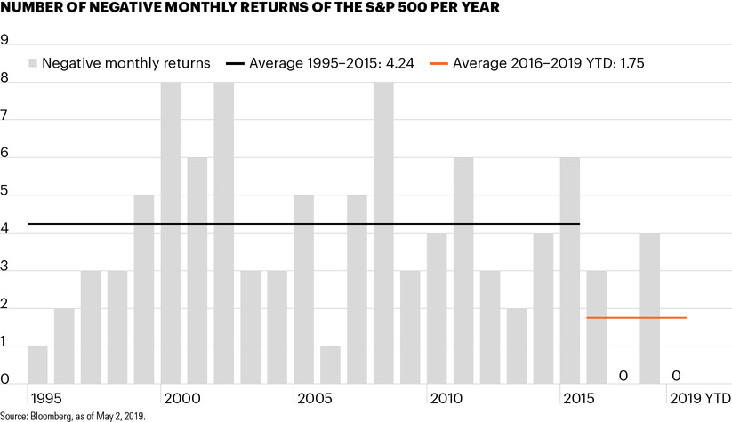 Number of negative monthly returns of the S&P 500 per year
