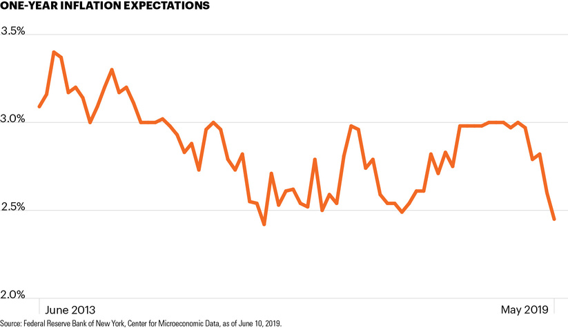 One-year inflation expectations