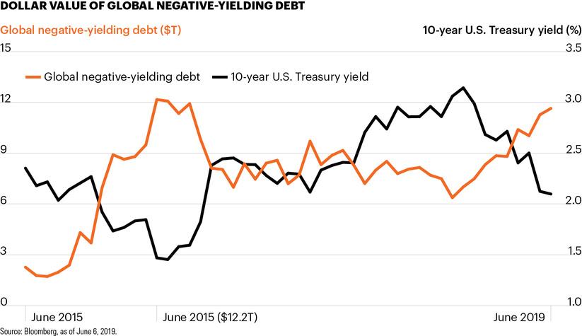 Dollar value of global negative-yielding debt