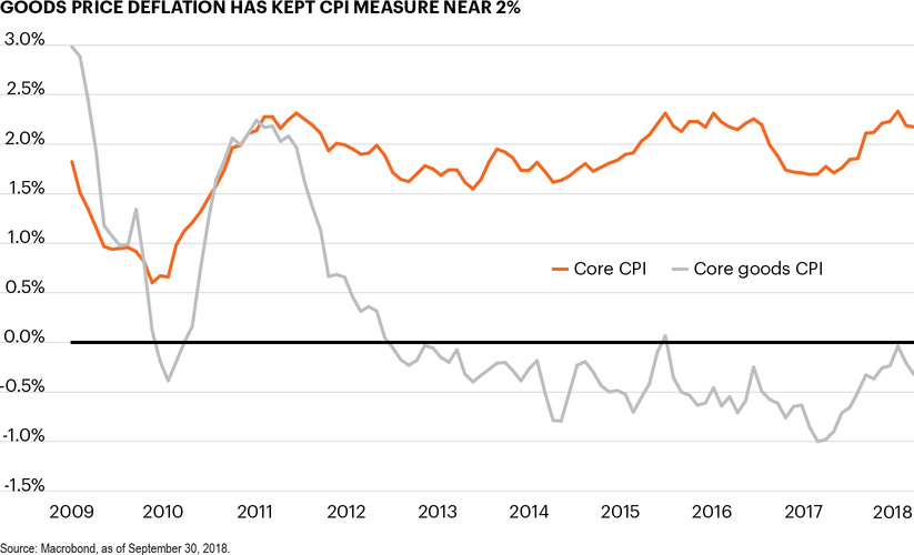 Goods price deflation has kept CPI measure near 2%