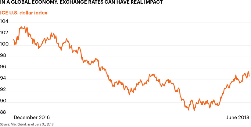 In a global economy, exchange rates can have real impact