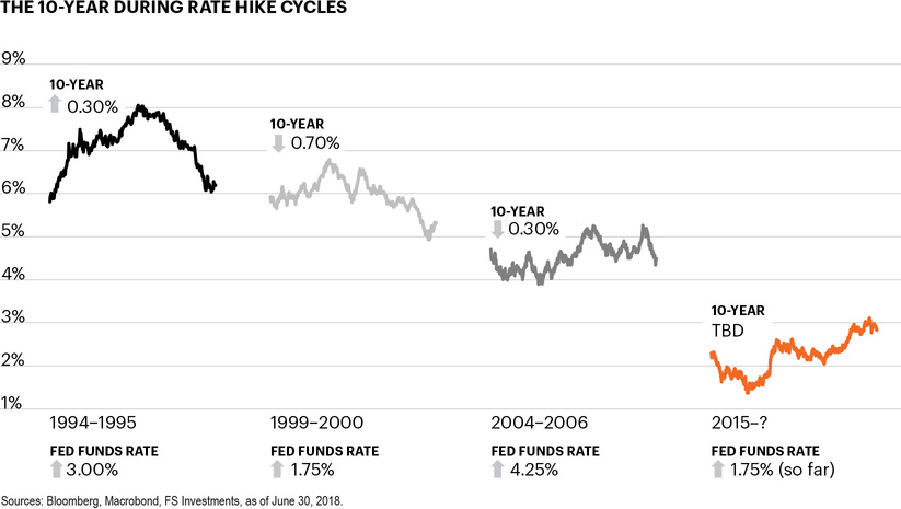 The 10-year during rate hike cycles