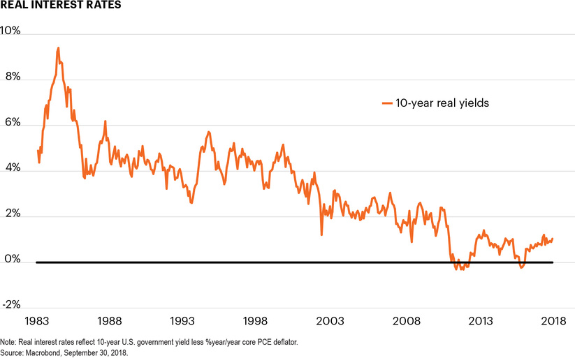 Real interest rates