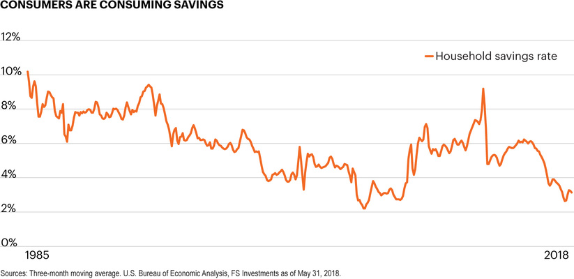 Consumers are consuming savings