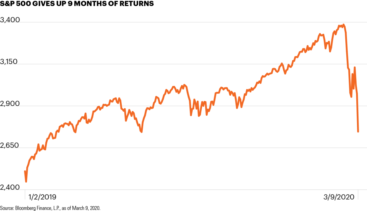 S&P 500 gives up 9 months of returns