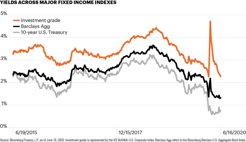 Chart showing yields across major fixed income indexes