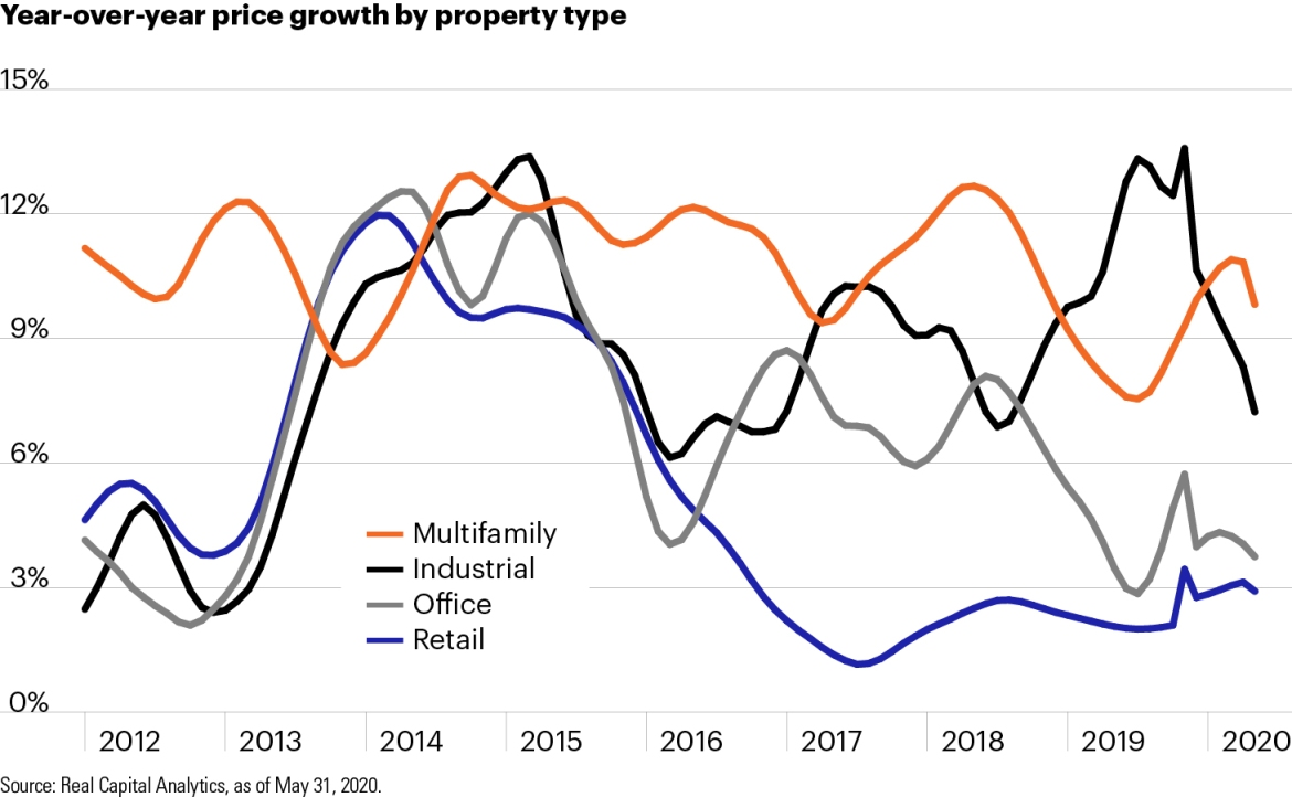 Year-over-year price growth by property type